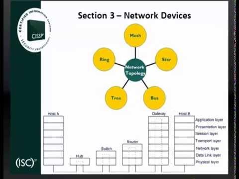 CISSP CBK Overview - Telecom Network Security