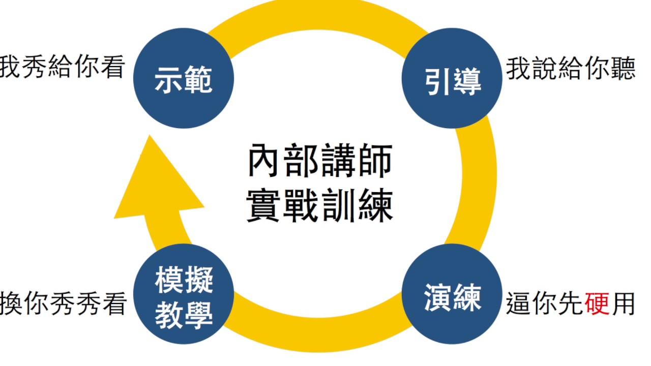 【教學設計】內部講師實戰培訓 課程 @ 溝通技巧》莊舒涵-卡姊部落格 :: 痞客邦