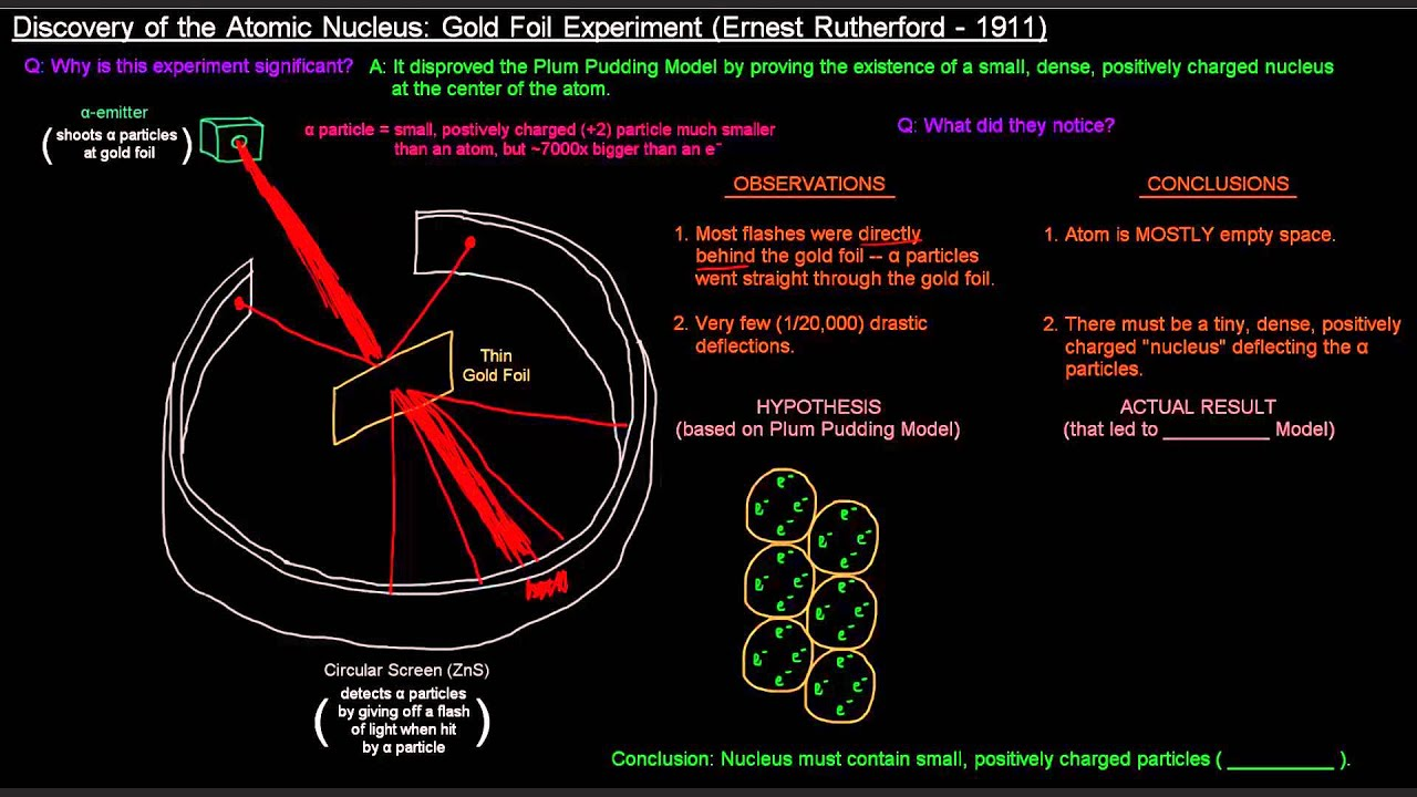 Discovery Of The Atomic Nucleus Gold Foil Experiment Ernest Rutherford