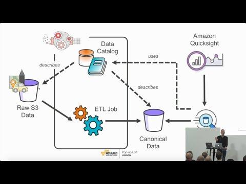 Live from the London Loft | Serverless Big Data Analytics