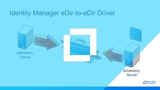 #HowTo Manually create KMO for eDirectory Driver