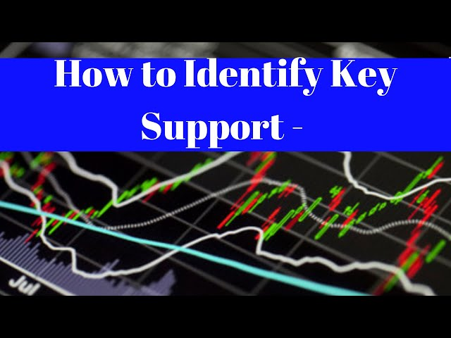 How to Identify Key Support - Resistance Levels [S&P 500]
