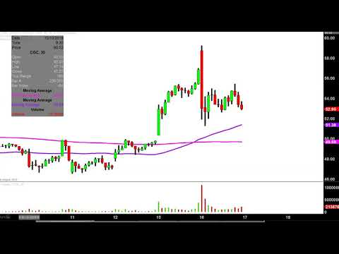 Canopy Growth Corporation - CGC Stock Chart Technical Analysis for 10-16-18