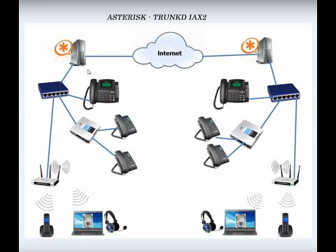 TRUNK IAX2 - ASTERISK  - Configuração