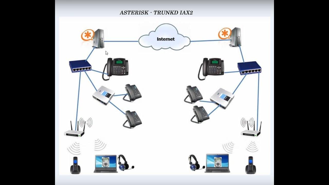 Trunk Iax2 - Asterisk - Configurao - Youtube-4135
