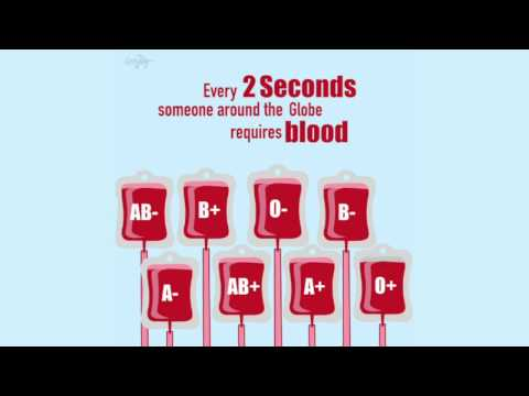Who can Donate Blood to Whom