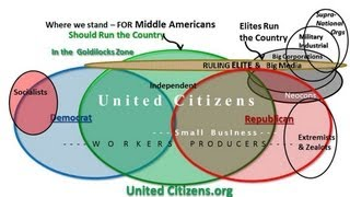 Citizen Power Education- Who controls the Parties, Government and Big Media