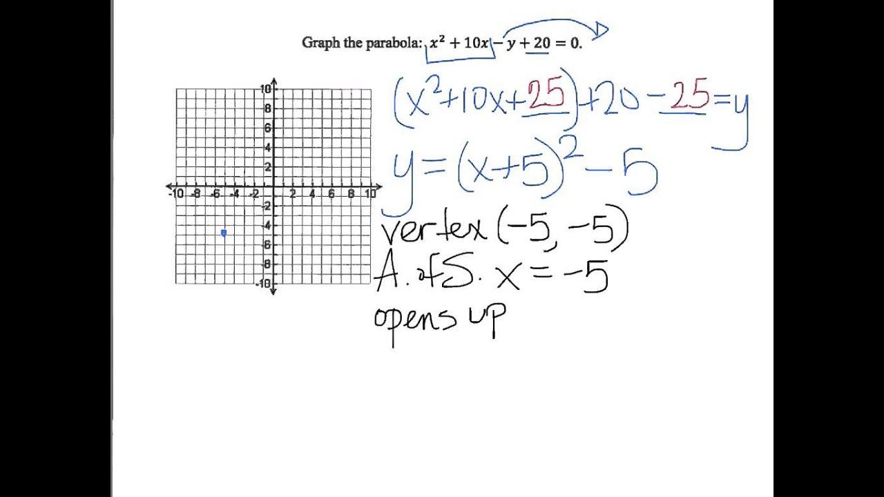 Y Parabola General To Standard Form Youtube