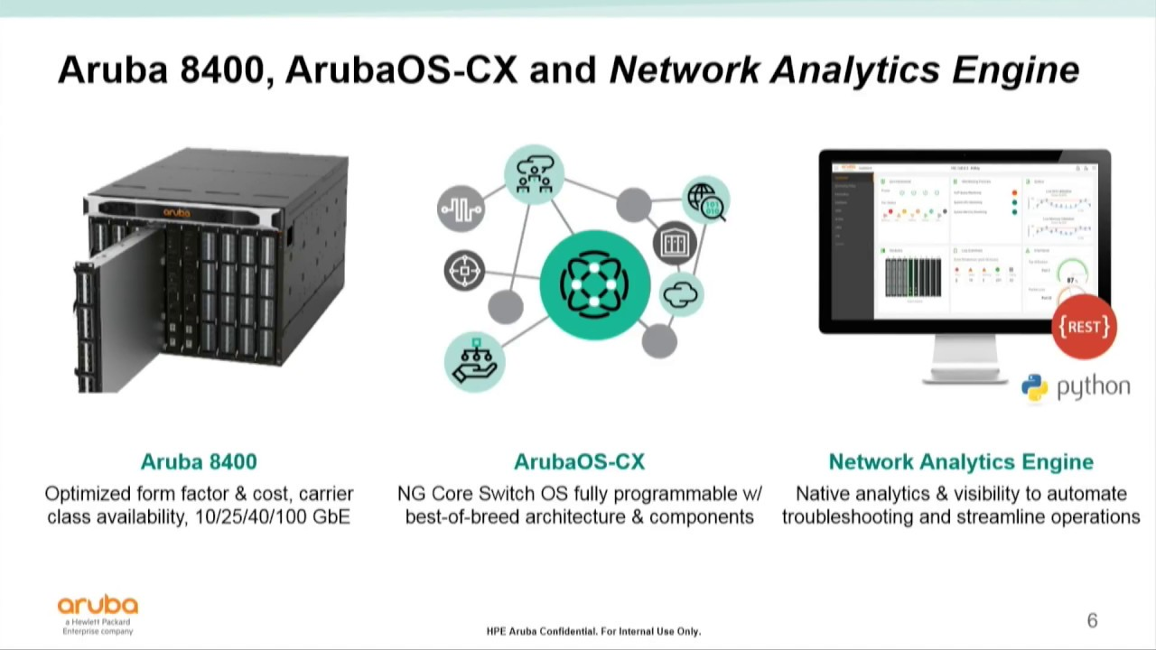 Why Campus Core? Introduction to Aruba 8400 Core Switch