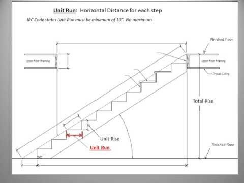 Unit 1 Lesson 1   Stair Terminology