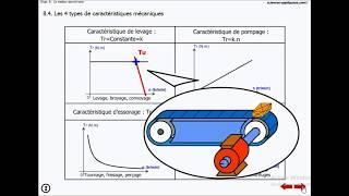 Le moteur asynchrone : étude