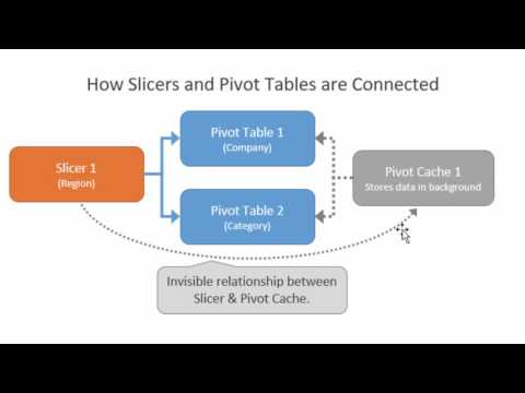 Slicer Pivot Table Cache Relationship and the Filter Controls Error