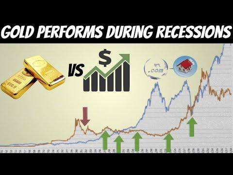 How Gold Performed During Financial Recessions (Large Historical Data)