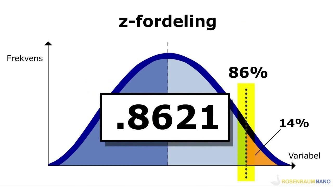 [15] Z-fordeling / standardisert normalfordelingskurve