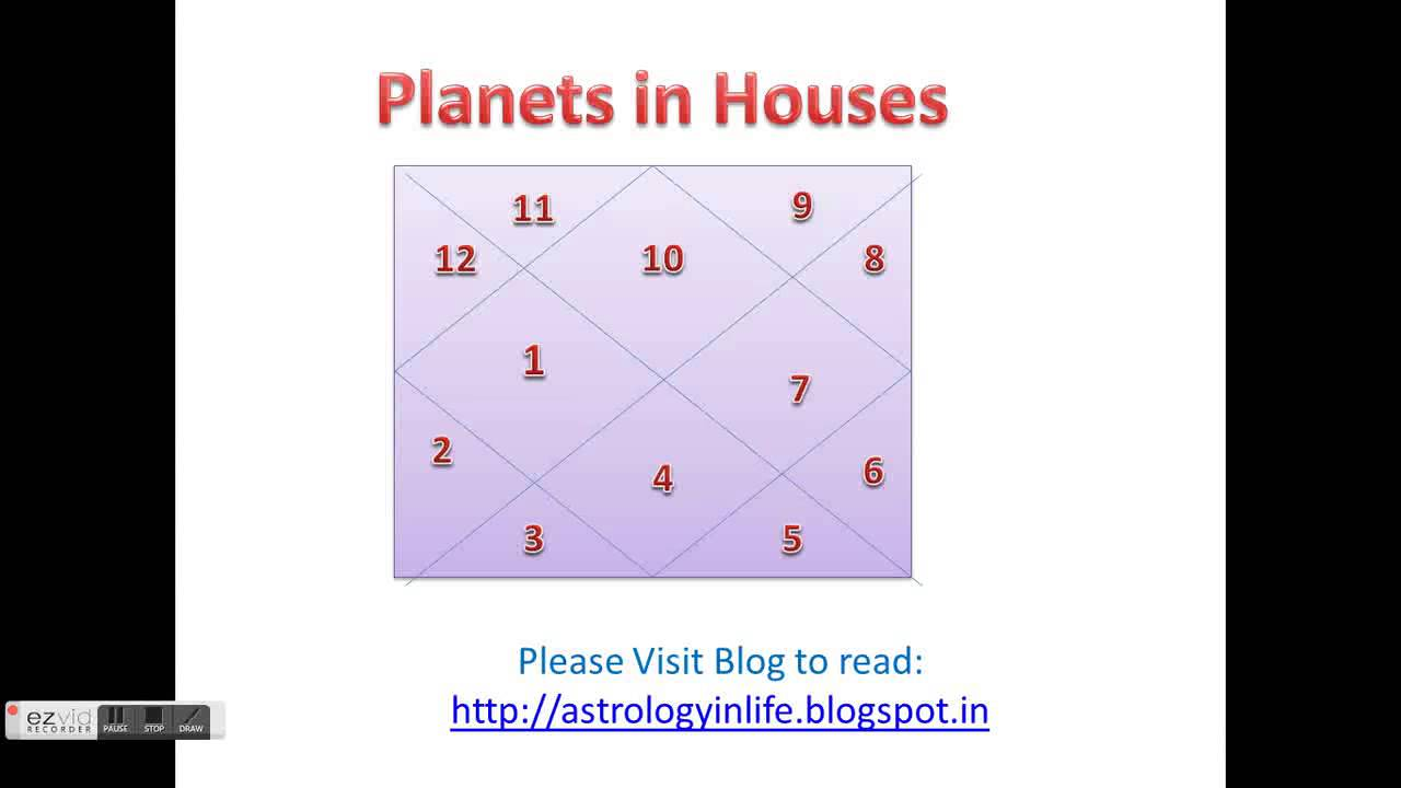 Free Online Horoscope Analysis And Prediction Youtube