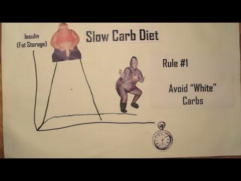 Slow Carb Diet Explained