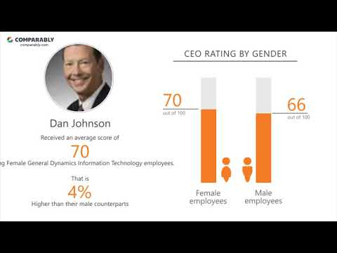 General Dynamics Information Technology Employee Reviews