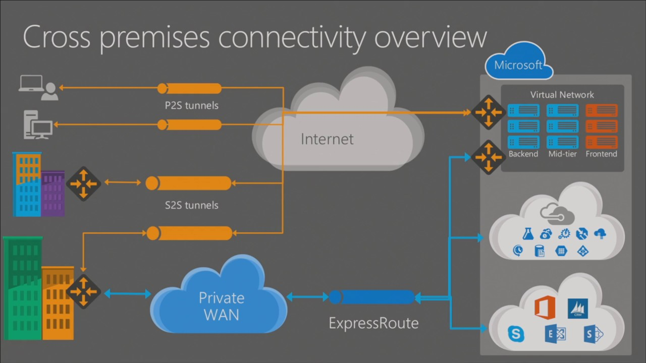 microsoft ignite 2016 secure highly connected hybrid networks using azure  networking