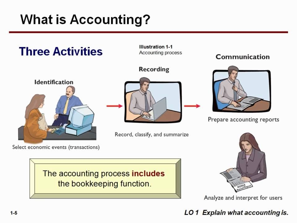 what is bookkeeping Accounting is the process of keeping track of a business' finances by keeping track of its expenses and income.