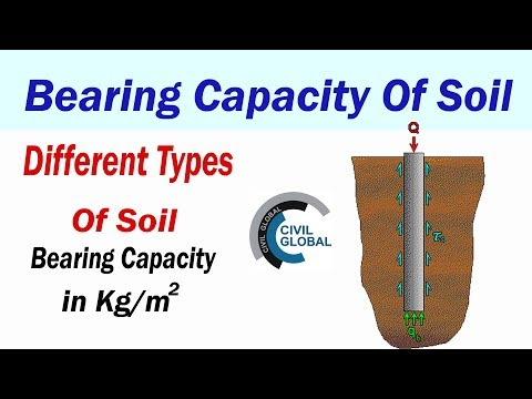 Bearing Capacity Of Soil | Bearing Capacity Of Different Types Of Soil |