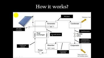 Easiest explanation of Solar vapor absorption refrigeration system #Refrigeration #airconditioning