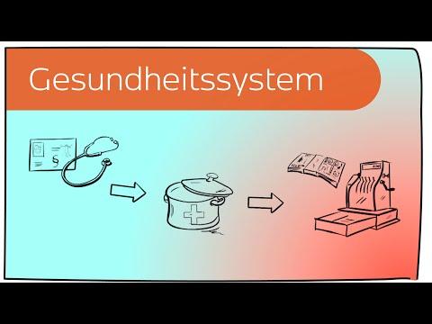 Das deutsche Gesundheitssystem in 4 Minuten erklärt