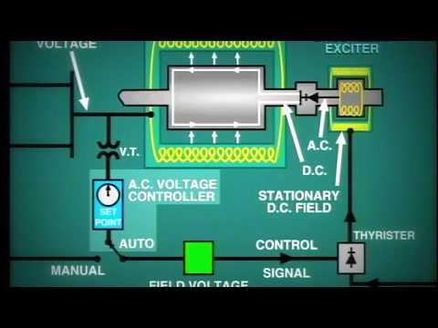 lesson 11: Generator Excitation System