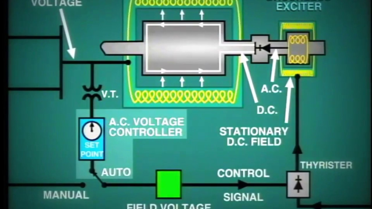 Lesson 11 Generator Excitation System Youtube Curve Or Open Circuit Characteristics For All Types Of Dc Generators