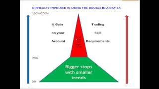 The Easy Forex Trading Technique to Double your Trading Account Regularly