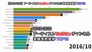 【2015-2020】アーティストYouTubeチャンネル登録者数推移TOP15