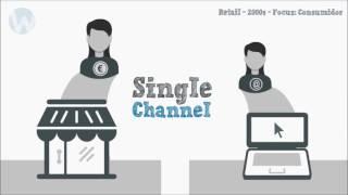 Historia del mercado del retail