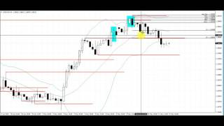 Forex Trading that Generates Fantastic Profits on the 4 Hour Charts