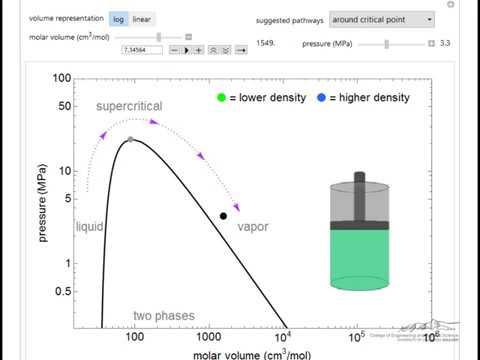 phase behavior on a pressure-volume diagram (interactive simulation)