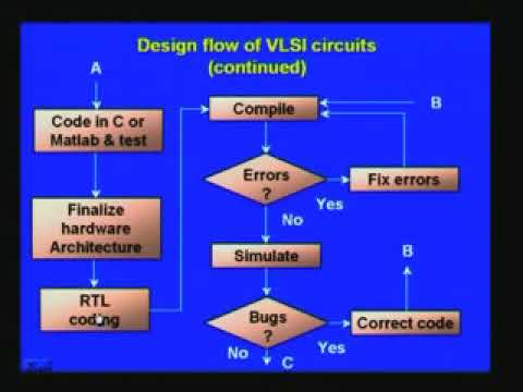 Lecture 23 - Design Flow of VLSI Circuits