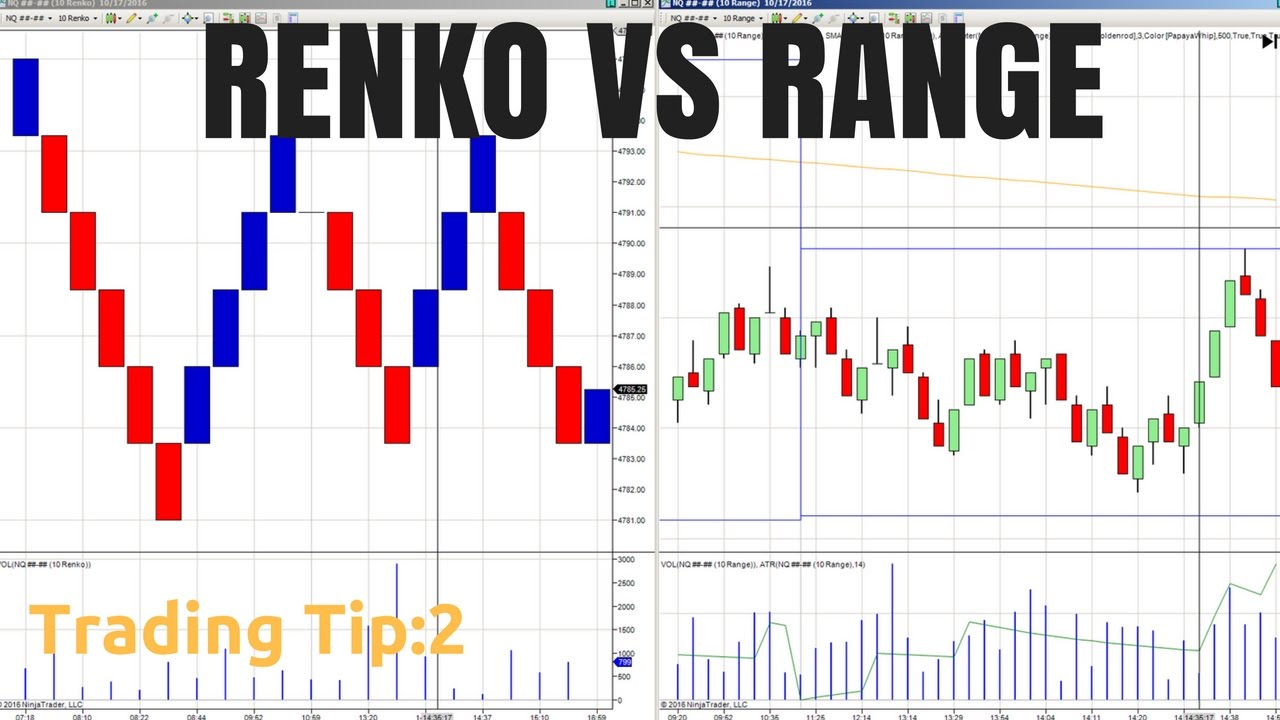 Range bar chart trading system