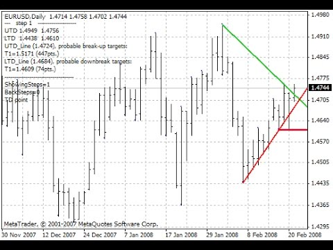 Demark Trendline Trader Indicator For Metatrader 4 Youtube