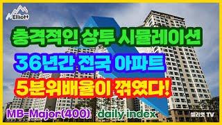 충격적인 서울아파트 상투 시뮬레이션, 36년간 전국 아…