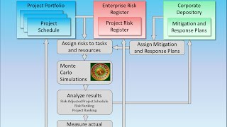 Project Risk Analysis and Risk Management Workflow