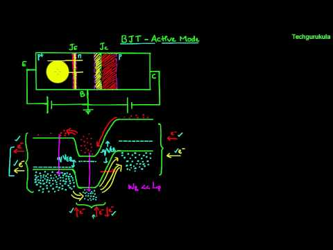 Electronic Devices: BJT - Active Mode - current components
