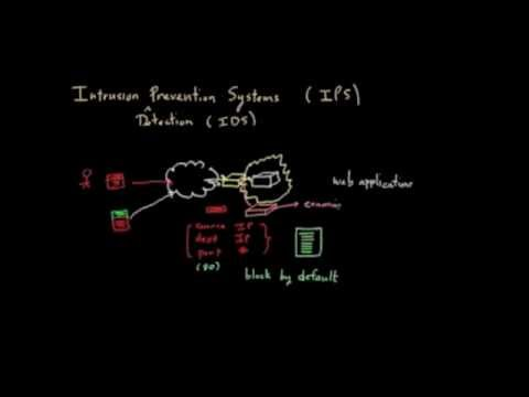 How does Intrusion Prevention Systems work?