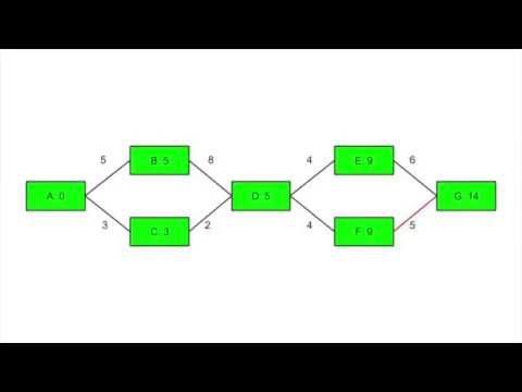 004 - Finding the Shortest Path