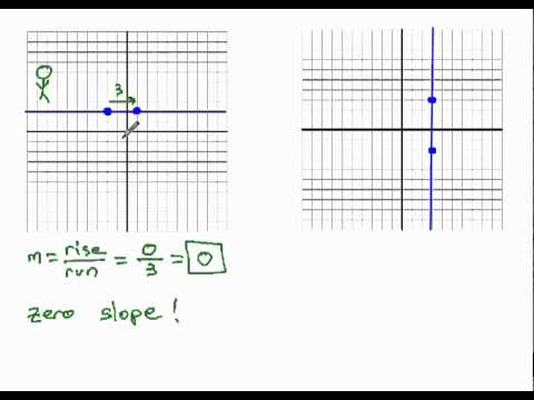 7cb58df3b Undefined and Zero Slope from Graph - YouTube