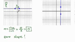 Undefined and Zero Slope from Graph