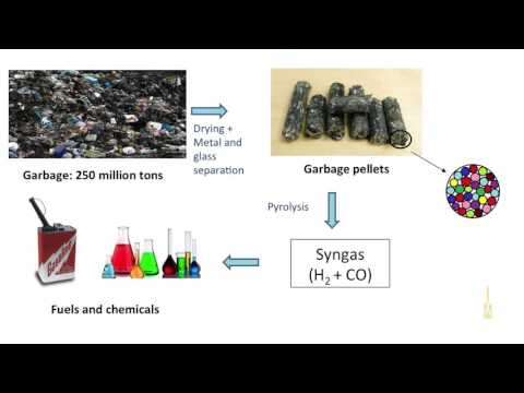 Converting Household Garbage Into Fuels