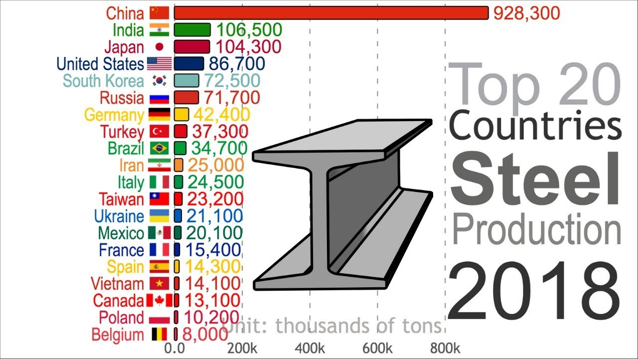 Highest Iron and Steel Production (1816-2018) - YouTube
