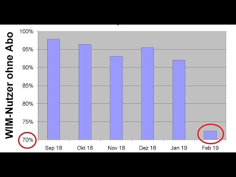 Youtube-Besuchern werden meine Videos seit Februar weniger angezeigt. Trotz steigender Abos