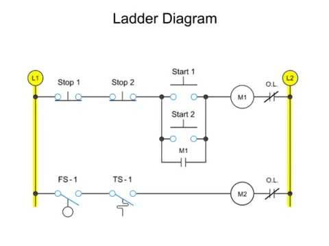 motor control circuit ladder diagram ladder diagrams - youtube