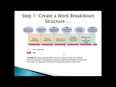 Chapter 3 Managing System Projects Part 1