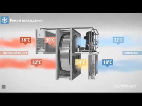 Кomfovent RHP вентиляционная установка с утилизацией тепла и интегрированным тепловым насосом