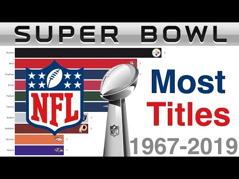 Most NFL Super Bowl Wins (1967-2019)